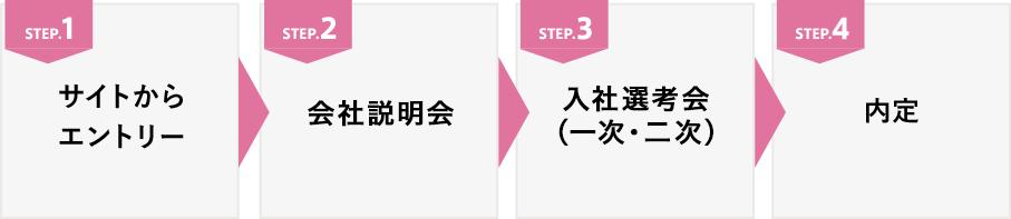内定の流れ図 / 全4ステップ