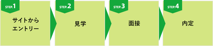 選考の流れ図 / 全4ステップ